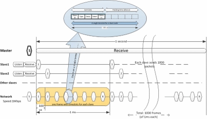 embedded software network communication protocol
