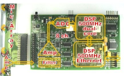 security network embedded devices audio board